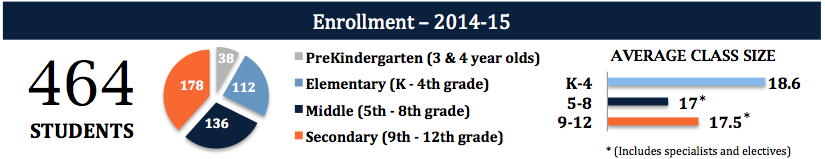 Enrollment 2014015 graphic