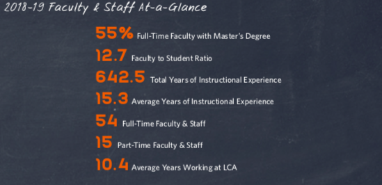 At A Glance Faculty Stats